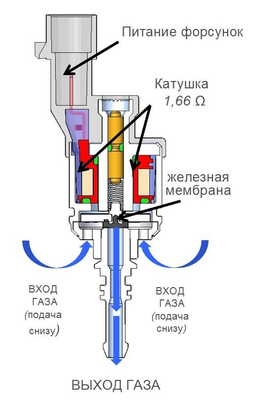 Схема газовой форсунки BRC